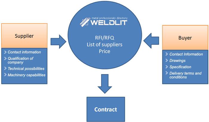 WeldLit Trade Agency